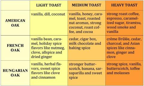 Oak Flavor Chart